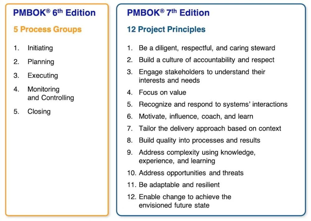 comparison of 6th and 7th edition of the PMBOK Guide
